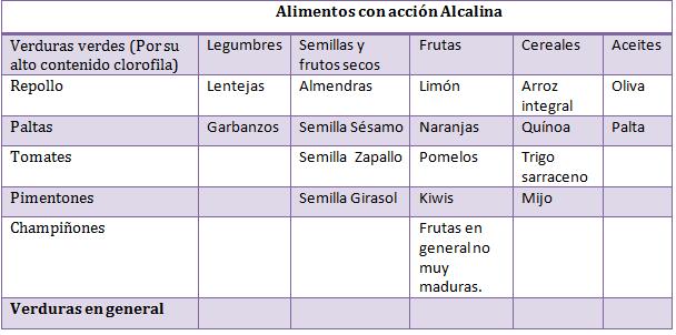 Alimentos Alcalino